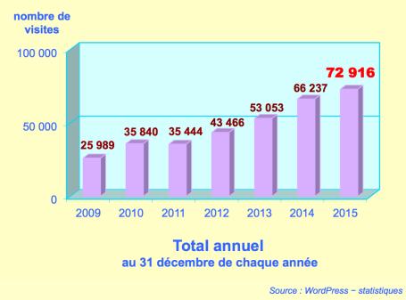 https://maessage.wordpress.com — statistiques de la fréquentation du site au 31 décembre sur la période 2009-2015 • total des visites en 2015 : 72 916