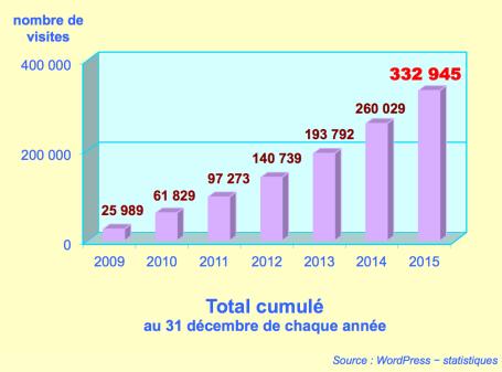 https://maessage.wordpress.com — statistiques de la fréquentation du site au 31 décembre sur la période 2009-2015 • total cumulé de 2009 à 2015 : 332 945